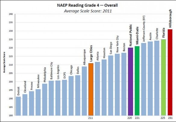 Hillsborough County Students Excel on National Reading and Math Tests